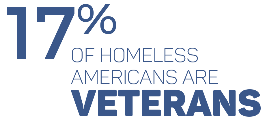 While only 8% of Americans can claim veteran status, 17% of our homeless population is made up of veterans. In 2010, the Department of Veteran Affairs (VA) estimated that on any given night there were 76,000 homeless veterans sleeping on American streets.